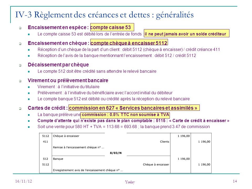 16/11/12 Yrelay 14 IV-3 Règlement des créances et dettes : généralités Encaissement en espèce : compte caisse 53 Le compte caisse 53 est débité lors d