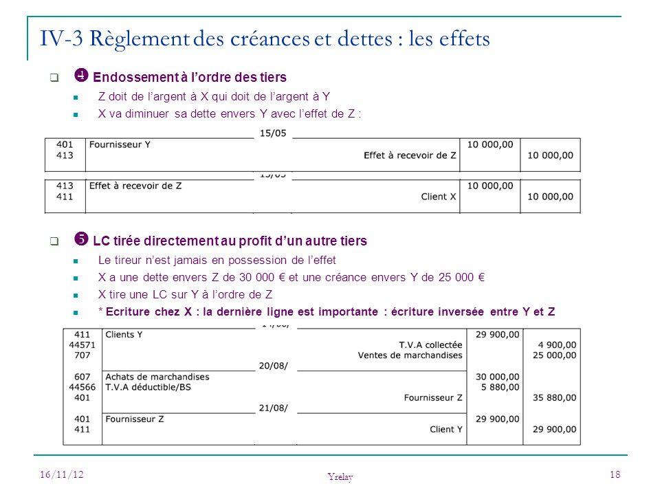 16/11/12 Yrelay 18 Endossement à lordre des tiers Z doit de largent à X qui doit de largent à Y X va diminuer sa dette envers Y avec leffet de Z : LC