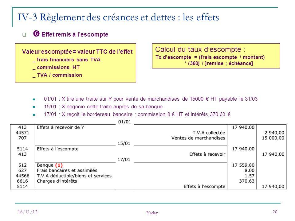16/11/12 Yrelay 20 Effet remis à lescompte Valeur escomptée = valeur TTC de leffet _ frais financiers sans TVA _ commissions HT _ TVA / commission 01/