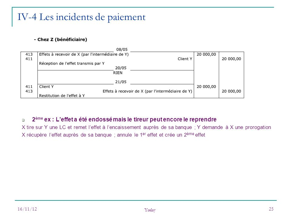 16/11/12 Yrelay 26 IV-4 Les incidents de paiement