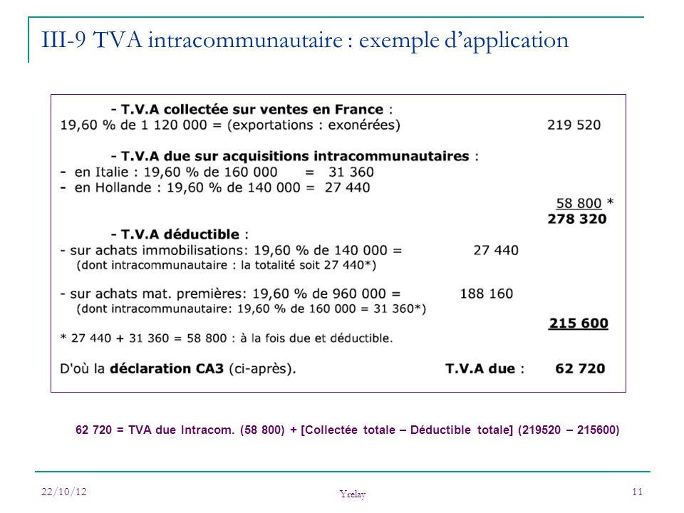 22/10/12 Yrelay 11 62 720 = TVA due Intracom. (58 800) + [Collectée totale – Déductible totale] (219520 – 215600) III-9 TVA intracommunautaire : exemp