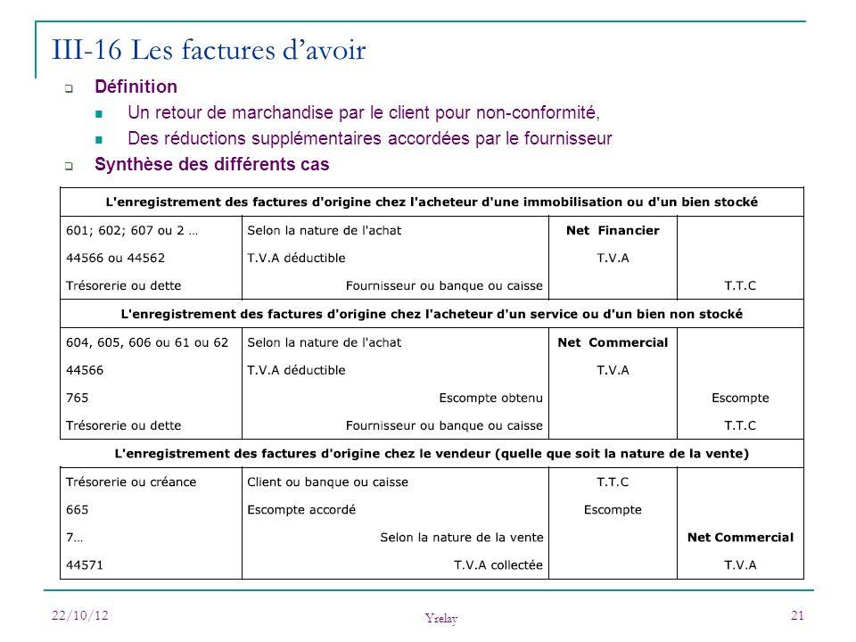 22/10/12 Yrelay 21 Définition Un retour de marchandise par le client pour non-conformité, Des réductions supplémentaires accordées par le fournisseur