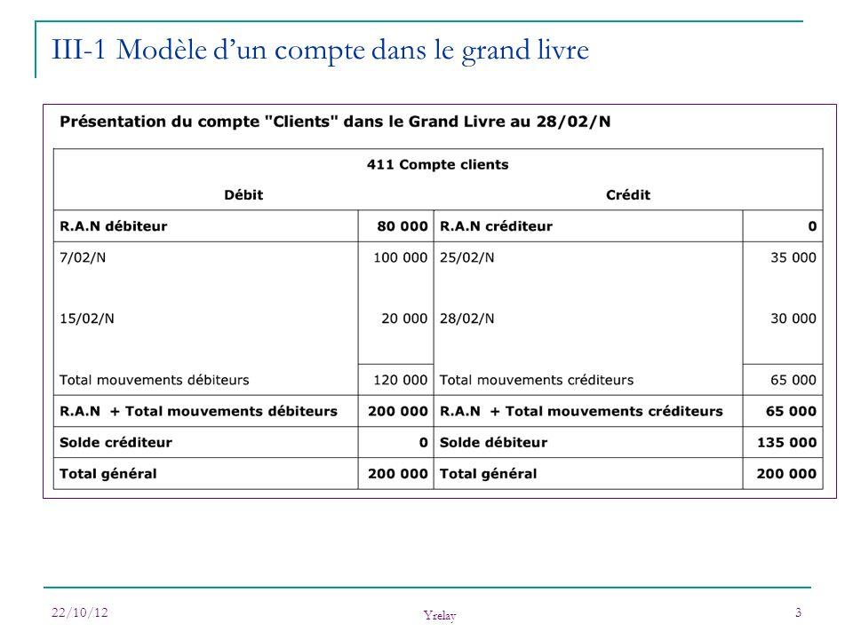 22/10/12 Yrelay 3 III-1 Modèle dun compte dans le grand livre