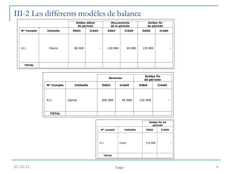 22/10/12 Yrelay 4 III-2 Les différents modèles de balance