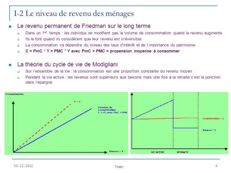 03/12/2012 Yrelay 4 Le revenu permanent de Friedman sur le long terme Dans un 1 er temps : les individus ne modifient pas le volume de consommation qu
