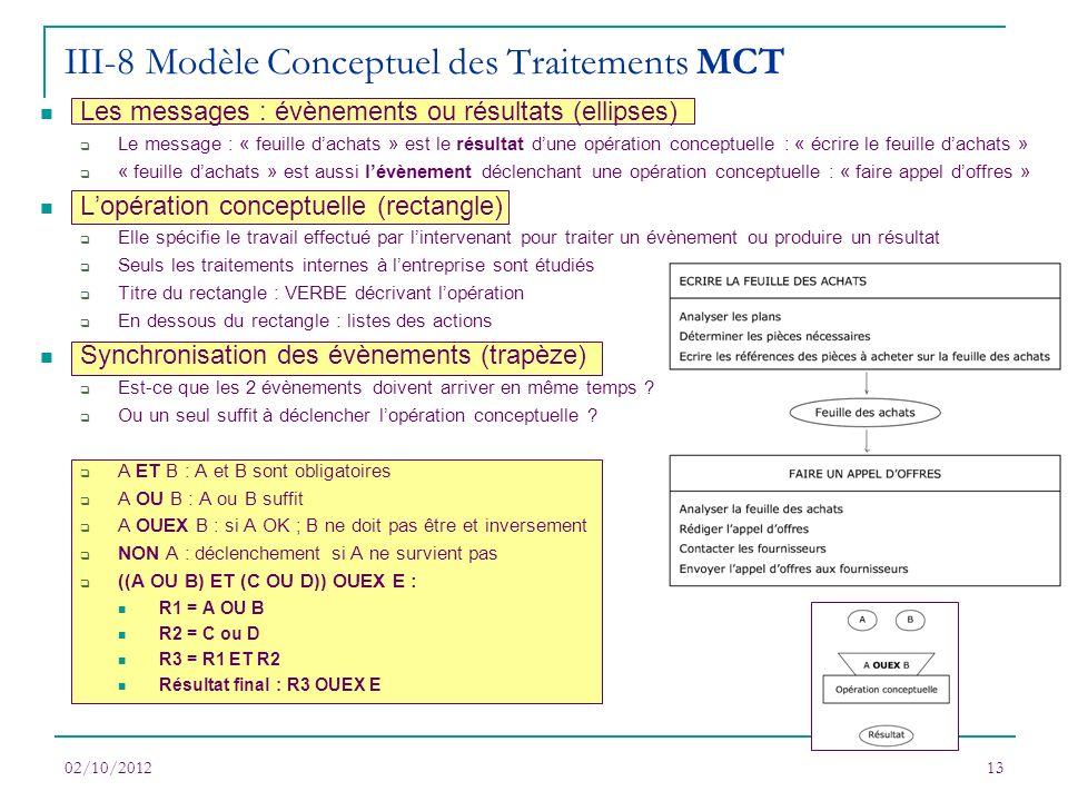 02/10/201213 III-8 Modèle Conceptuel des Traitements MCT Les messages : évènements ou résultats (ellipses) Le message : « feuille dachats » est le rés