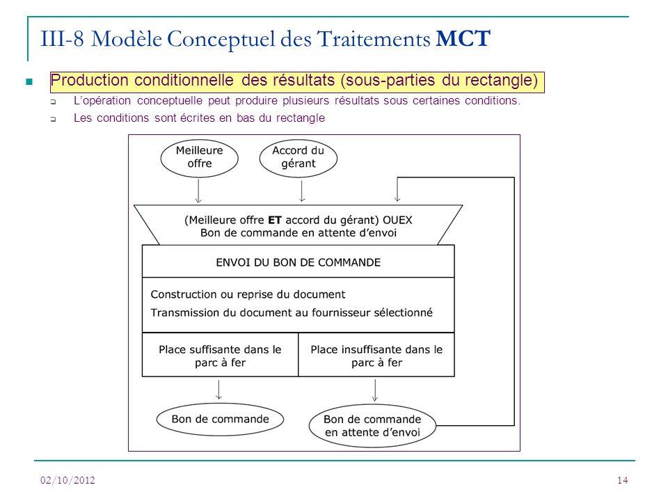 02/10/201214 Production conditionnelle des résultats (sous-parties du rectangle) Lopération conceptuelle peut produire plusieurs résultats sous certai