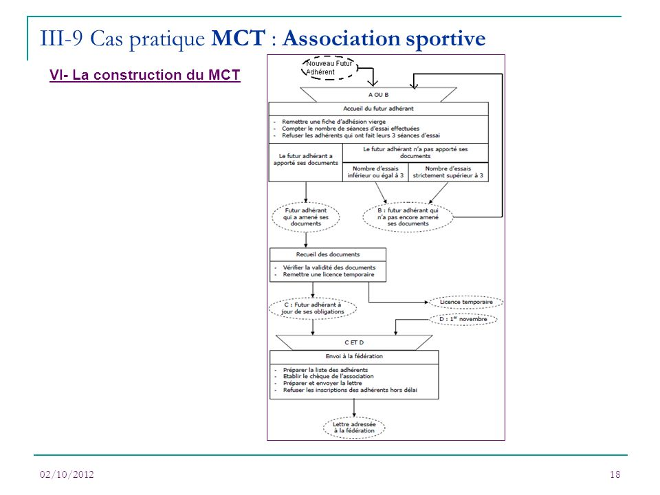 02/10/201218 VI- La construction du MCT III-9 Cas pratique MCT : Association sportive