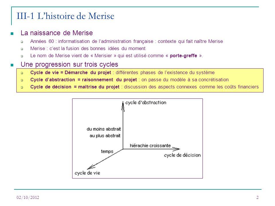 02/10/20122 III-1 Lhistoire de Merise La naissance de Merise Années 60 : informatisation de ladministration française : contexte qui fait naître Meris