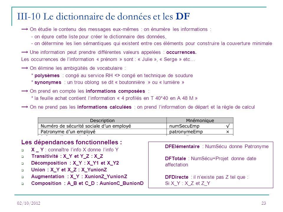 02/10/201223 On étudie le contenu des messages eux-mêmes : on énumère les informations : - on épure cette liste pour créer le dictionnaire des données