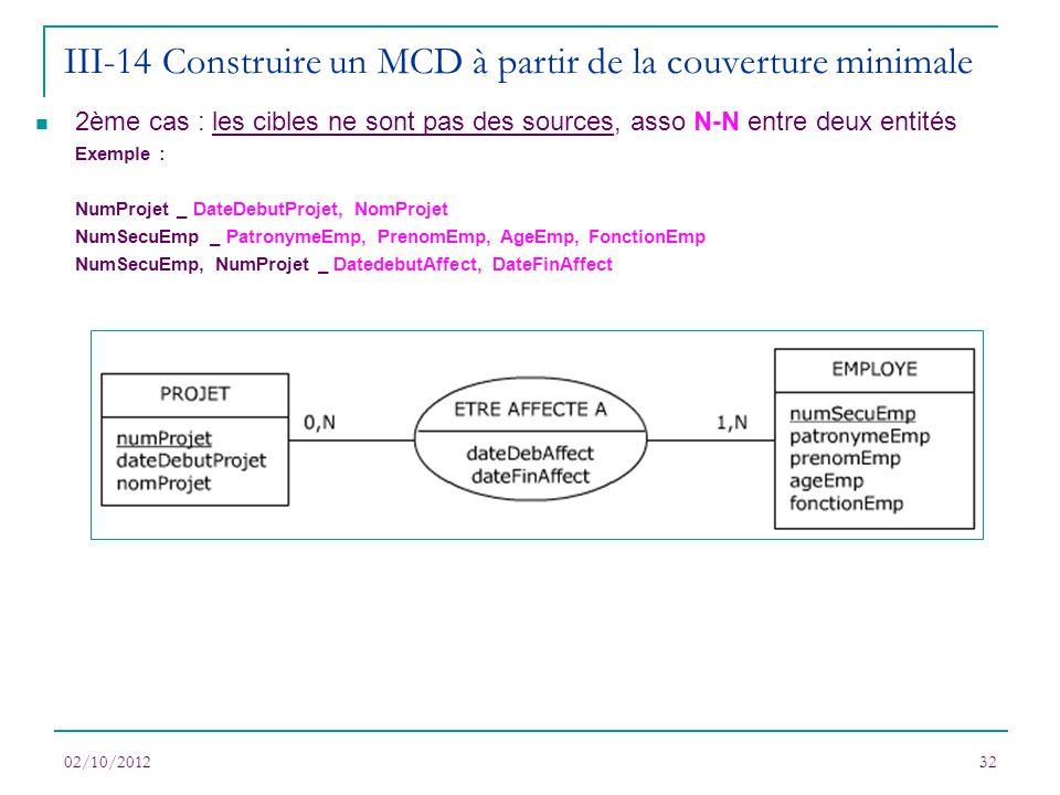 02/10/201232 2ème cas : les cibles ne sont pas des sources, asso N-N entre deux entités Exemple : NumProjet _ DateDebutProjet, NomProjet NumSecuEmp _