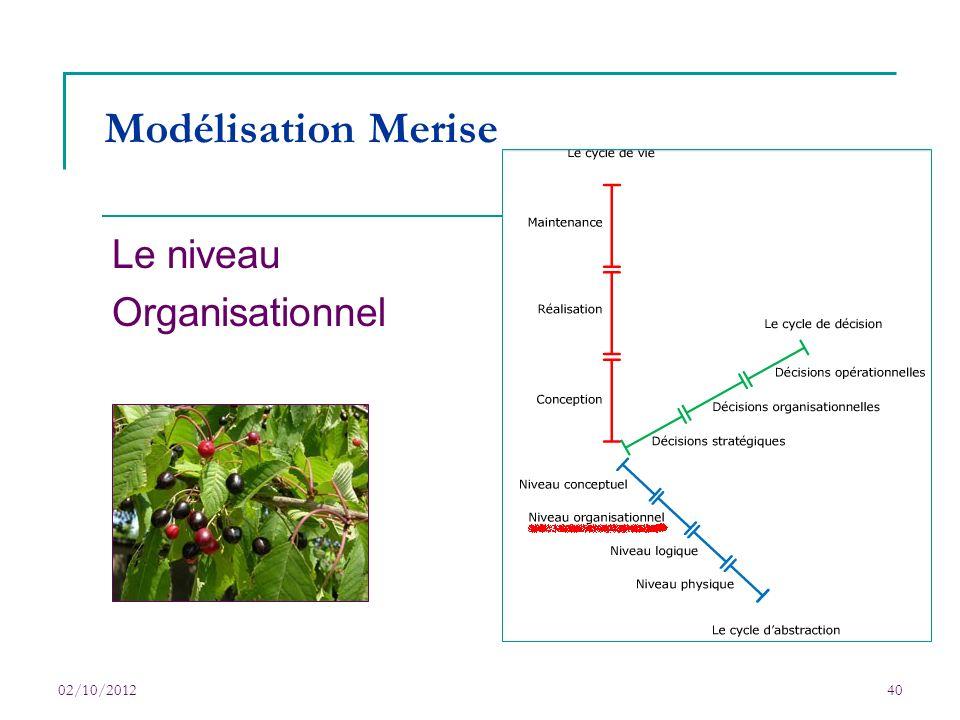 02/10/201240 Modélisation Merise Le niveau Organisationnel