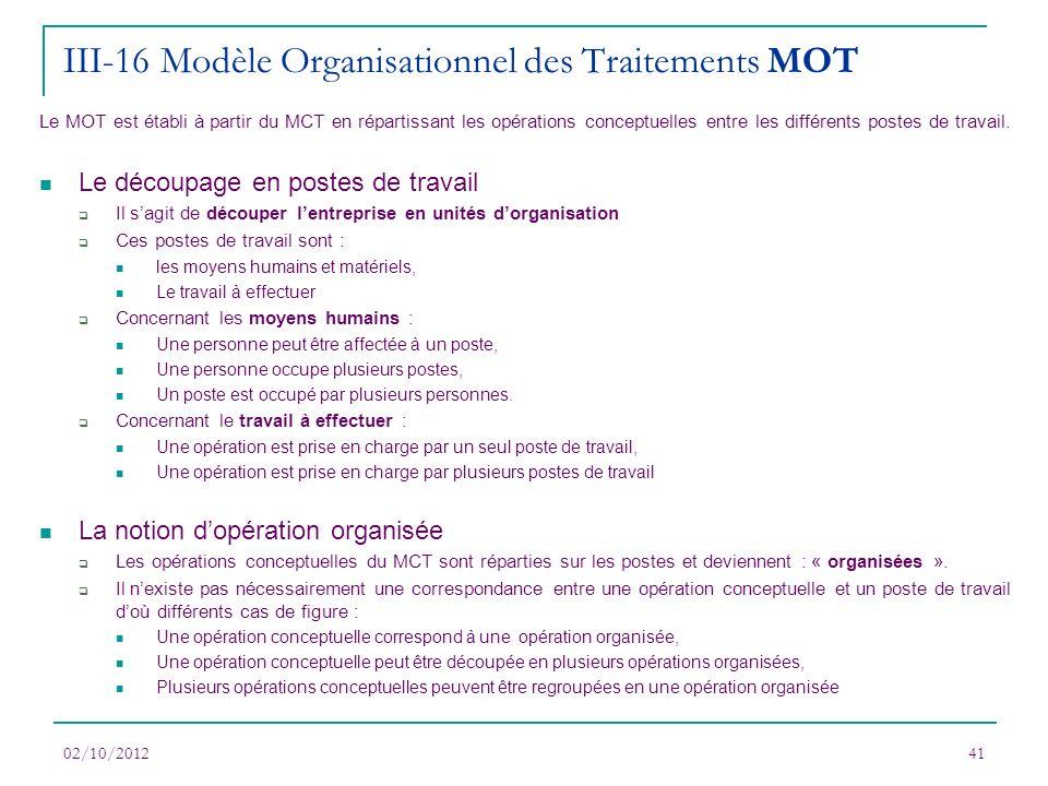 02/10/201241 Le MOT est établi à partir du MCT en répartissant les opérations conceptuelles entre les différents postes de travail. Le découpage en po