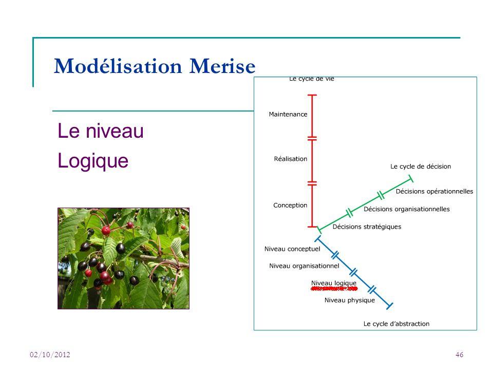 02/10/201246 Modélisation Merise Le niveau Logique