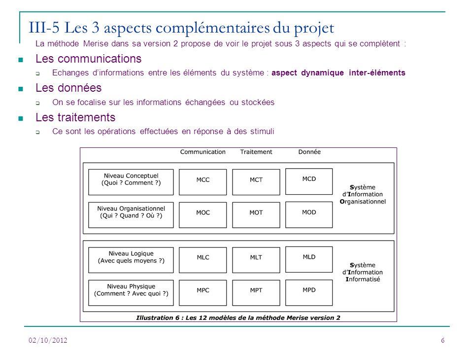 02/10/20126 La méthode Merise dans sa version 2 propose de voir le projet sous 3 aspects qui se complètent : Les communications Echanges dinformations