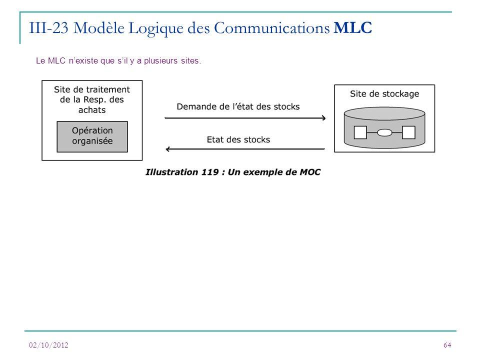 02/10/201264 Le MLC nexiste que sil y a plusieurs sites. III-23 Modèle Logique des Communications MLC
