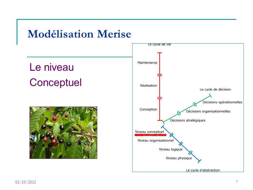 02/10/20127 Modélisation Merise Le niveau Conceptuel