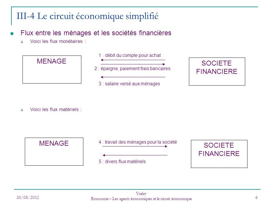 30/08/2012 Yrelay Economie – Les agents économiques et le circuit économique 6 Flux entre les ménages et les sociétés financières Voici les flux monét