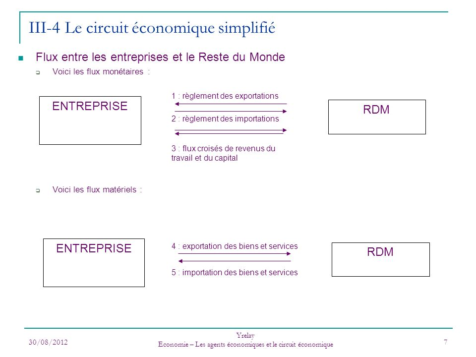 30/08/2012 Yrelay Economie – Les agents économiques et le circuit économique 7 Flux entre les entreprises et le Reste du Monde Voici les flux monétair