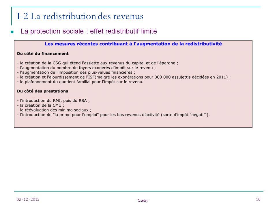 03/12/2012 Yrelay 10 I-2 La redistribution des revenus La protection sociale : effet redistributif limité