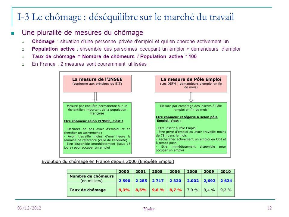 03/12/2012 Yrelay 12 I-3 Le chômage : déséquilibre sur le marché du travail Une pluralité de mesures du chômage Chômage : situation dune personne priv