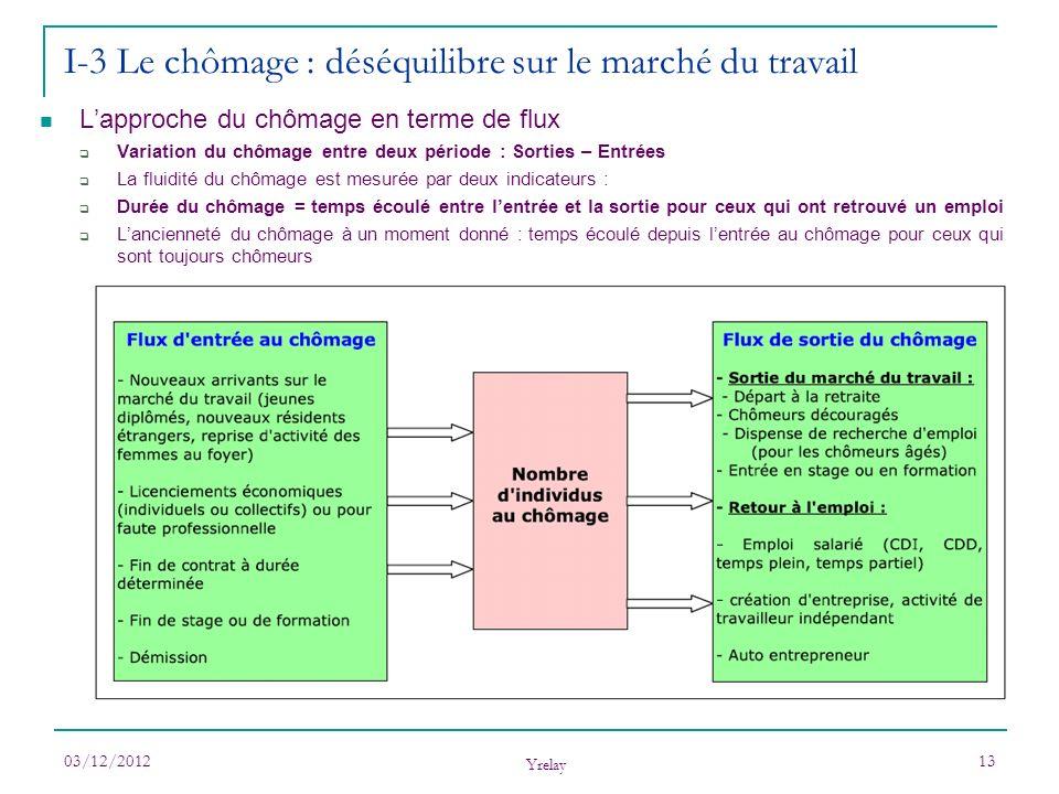 03/12/2012 Yrelay 13 I-3 Le chômage : déséquilibre sur le marché du travail Lapproche du chômage en terme de flux Variation du chômage entre deux péri