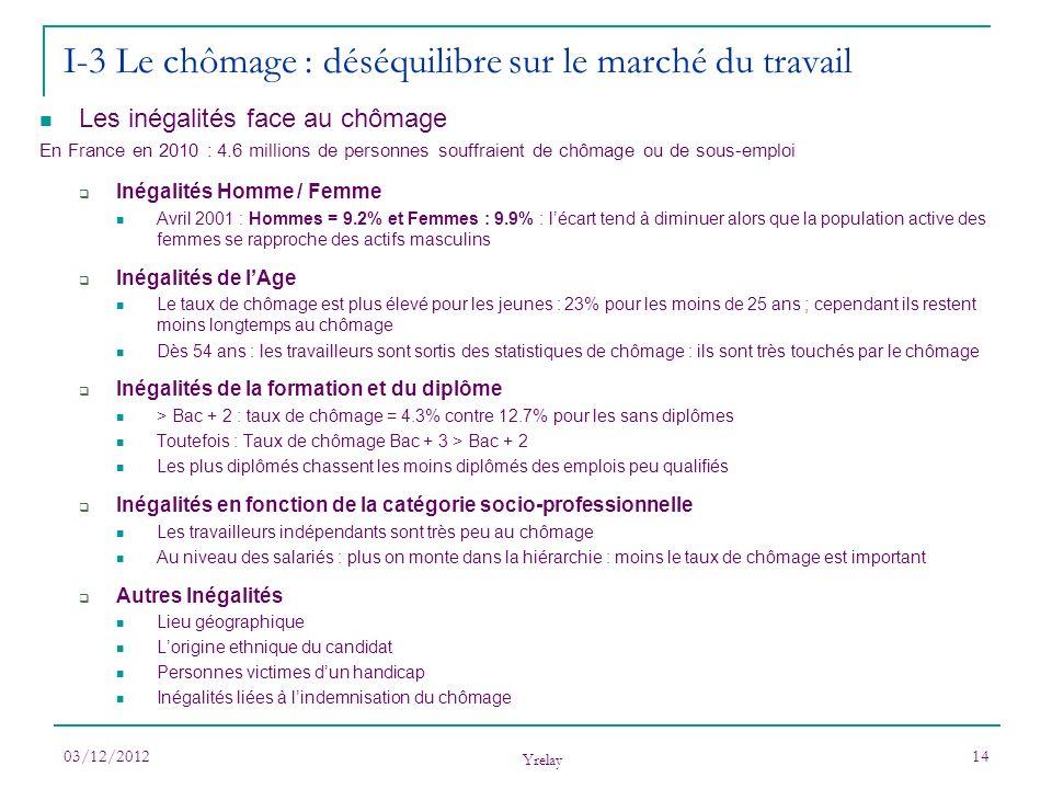 03/12/2012 Yrelay 14 I-3 Le chômage : déséquilibre sur le marché du travail Les inégalités face au chômage En France en 2010 : 4.6 millions de personn