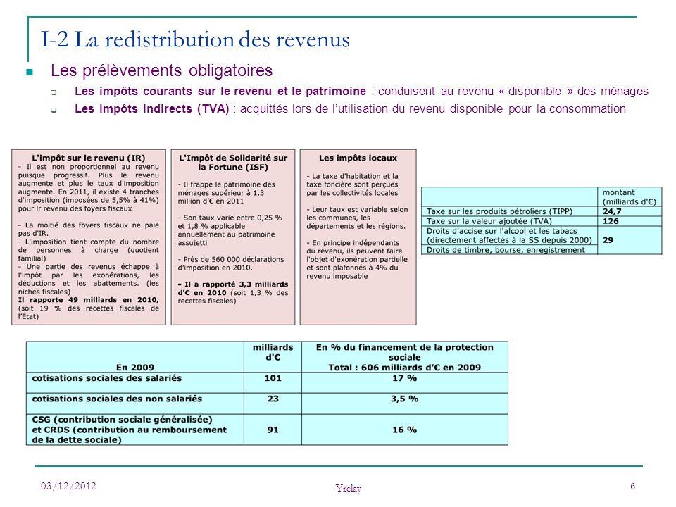 03/12/2012 Yrelay 6 I-2 La redistribution des revenus Les prélèvements obligatoires Les impôts courants sur le revenu et le patrimoine : conduisent au