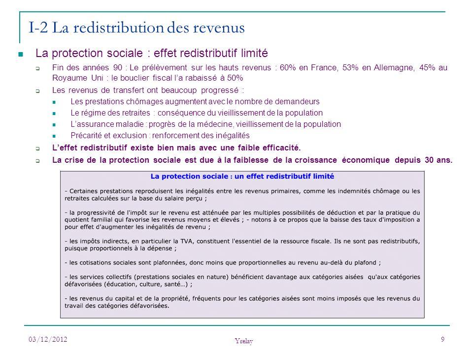 03/12/2012 Yrelay 9 I-2 La redistribution des revenus La protection sociale : effet redistributif limité Fin des années 90 : Le prélèvement sur les ha