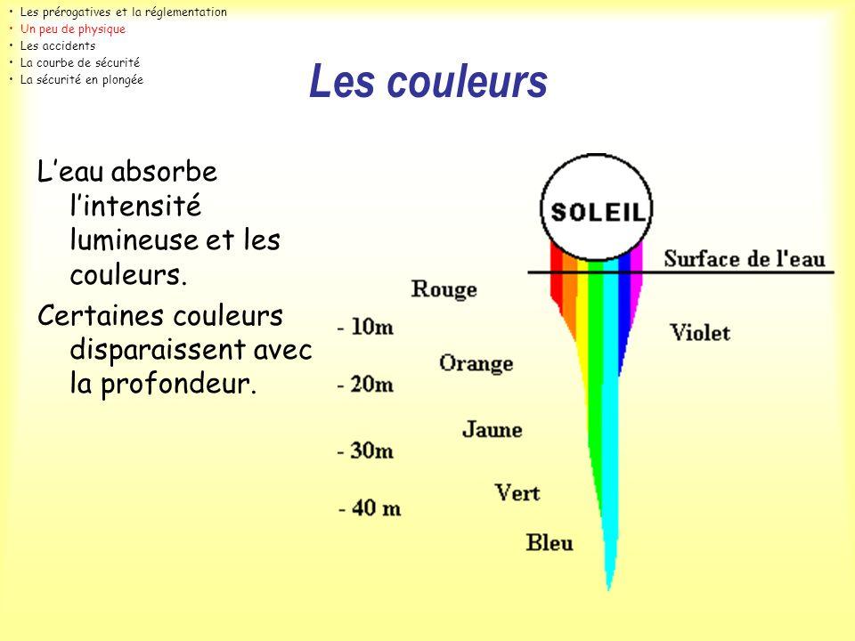 Les couleurs Leau absorbe lintensité lumineuse et les couleurs. Certaines couleurs disparaissent avec la profondeur. Les prérogatives et la réglementa