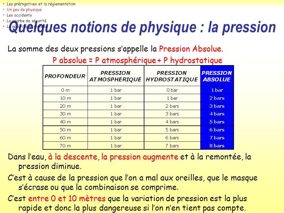 Quelques notions de physique : la pression Pression Absolue. La somme des deux pressions sappelle la Pression Absolue. P absolue = P atmosphérique + P