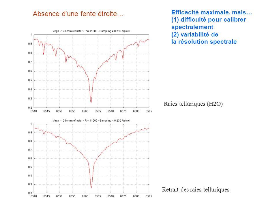Absence dune fente étroite… Efficacité maximale, mais… (1) difficulté pour calibrer spectralement (2) variabilité de la résolution spectrale Raies tel