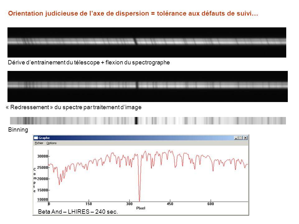 Orientation judicieuse de laxe de dispersion = tolérance aux défauts de suivi… Dérive dentrainement du télescope + flexion du spectrographe « Redresse