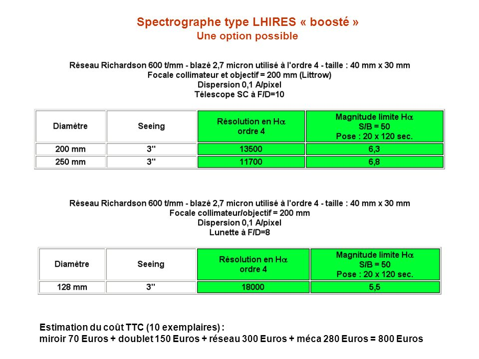 Spectrographe type LHIRES « boosté » Une option possible Estimation du coût TTC (10 exemplaires) : miroir 70 Euros + doublet 150 Euros + réseau 300 Eu