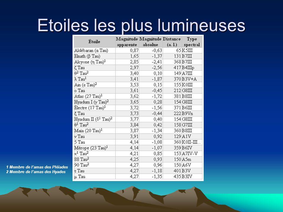 Etoiles les plus lumineuses 1 Membre de lamas des Pléiades 2 Membre de lamas des Hyades