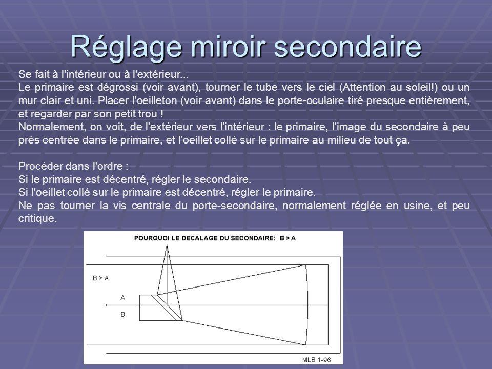 Décalage du secondaire Un autre point important à souligner est la position du CENTRE OPTIQUE du miroir secondaire.