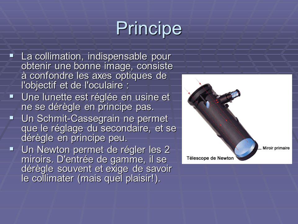 Principe Alignement des axes optiques