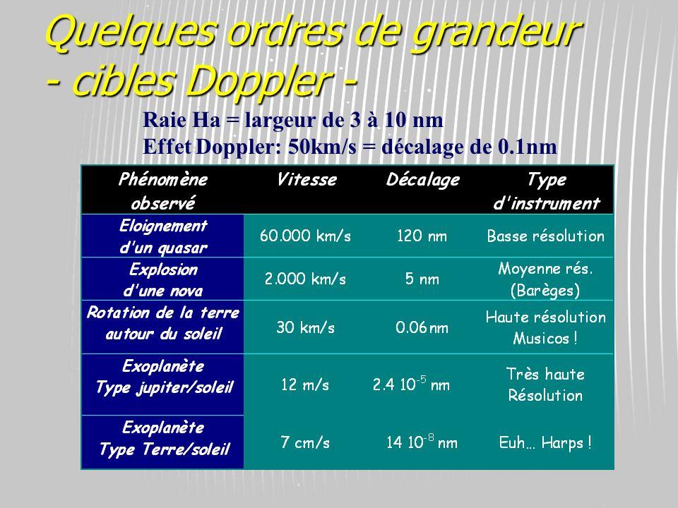 © Olivier THIZY / CALA & AstroQueyras - 2003 Quelques ordres de grandeur - cibles Doppler - Raie Ha = largeur de 3 à 10 nm Effet Doppler: 50km/s = déc