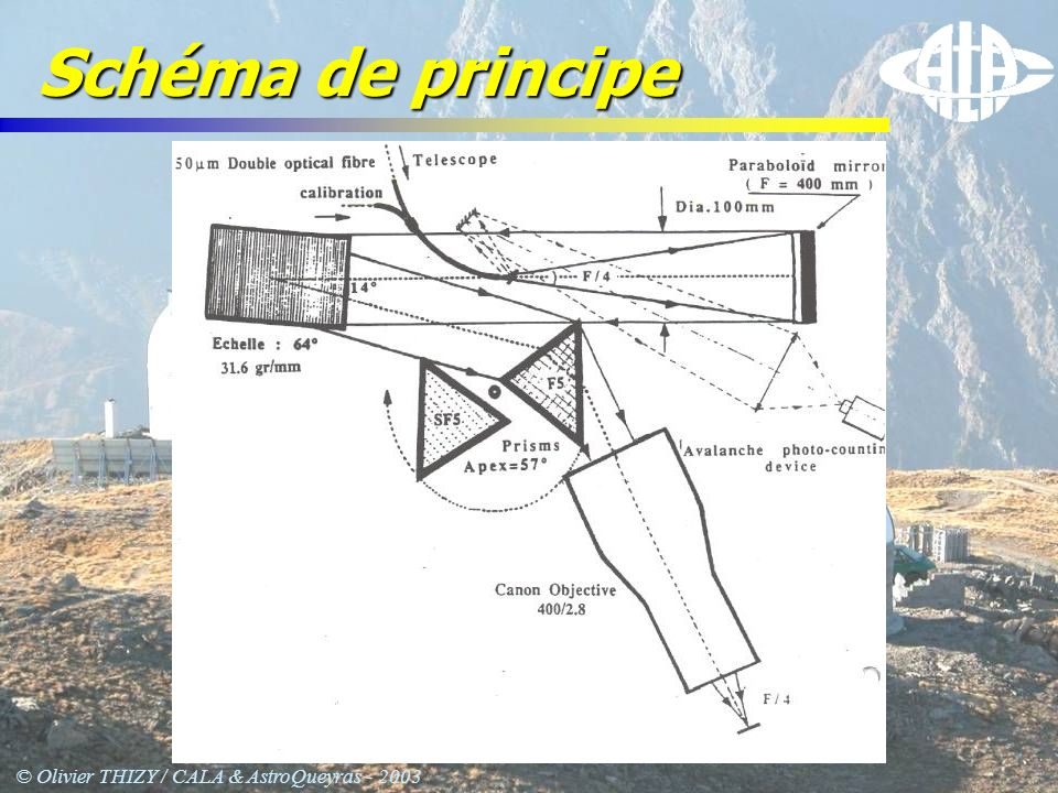 © Olivier THIZY / CALA & AstroQueyras - 2003 Fonctionnement Dispersion en X Angle 63° Dispersion en Y