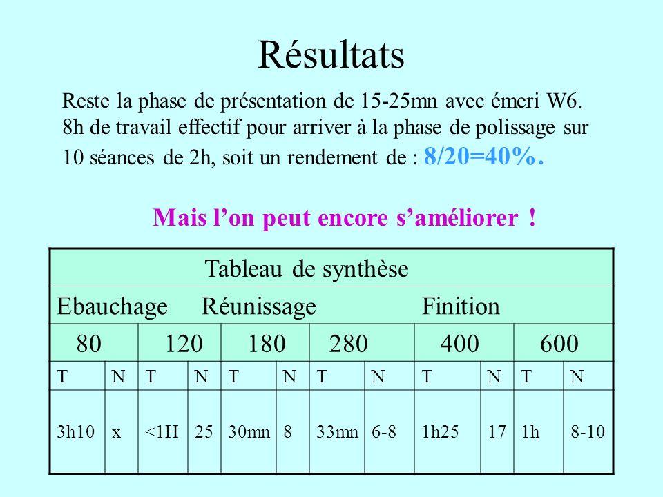 Résultats Tableau de synthèse Ebauchage Réunissage Finition 80 120 180 280 400 600 TNTNTNTNTNTN 3h10x<1H2530mn833mn6-81h25171h8-10 Reste la phase de p