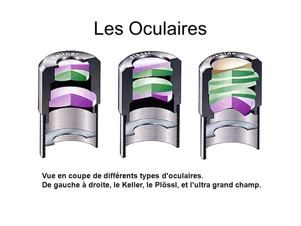 Les Oculaires Vue en coupe de différents types d'oculaires. De gauche à droite, le Keller, le Plössl, et l'ultra grand champ.