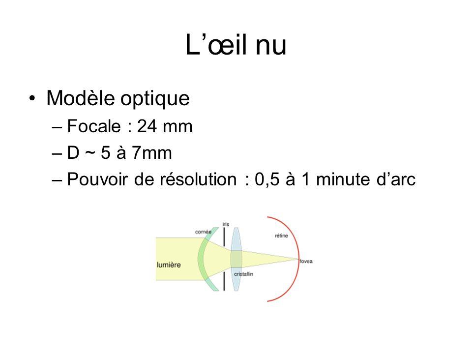 Modèle optique –Focale : 24 mm –D ~ 5 à 7mm –Pouvoir de résolution : 0,5 à 1 minute darc