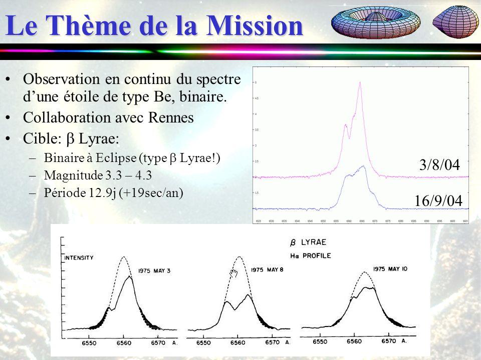 Le Thème de la Mission Observation en continu du spectre dune étoile de type Be, binaire. Collaboration avec Rennes Cible: Lyrae: –Binaire à Eclipse (