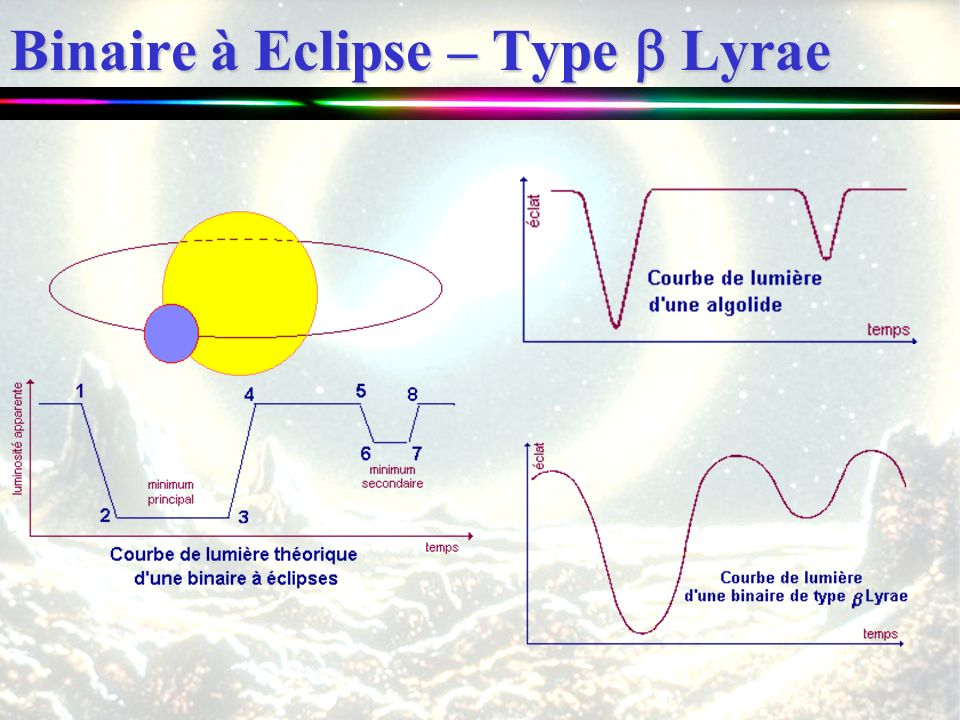 Binaire à Eclipse – Type Lyrae
