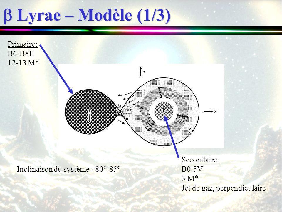 Lyrae – Modèle (1/3) Lyrae – Modèle (1/3) Primaire: B6-B8II 12-13 M* Inclinaison du système ~80°-85° Secondaire: B0.5V 3 M* Jet de gaz, perpendiculair