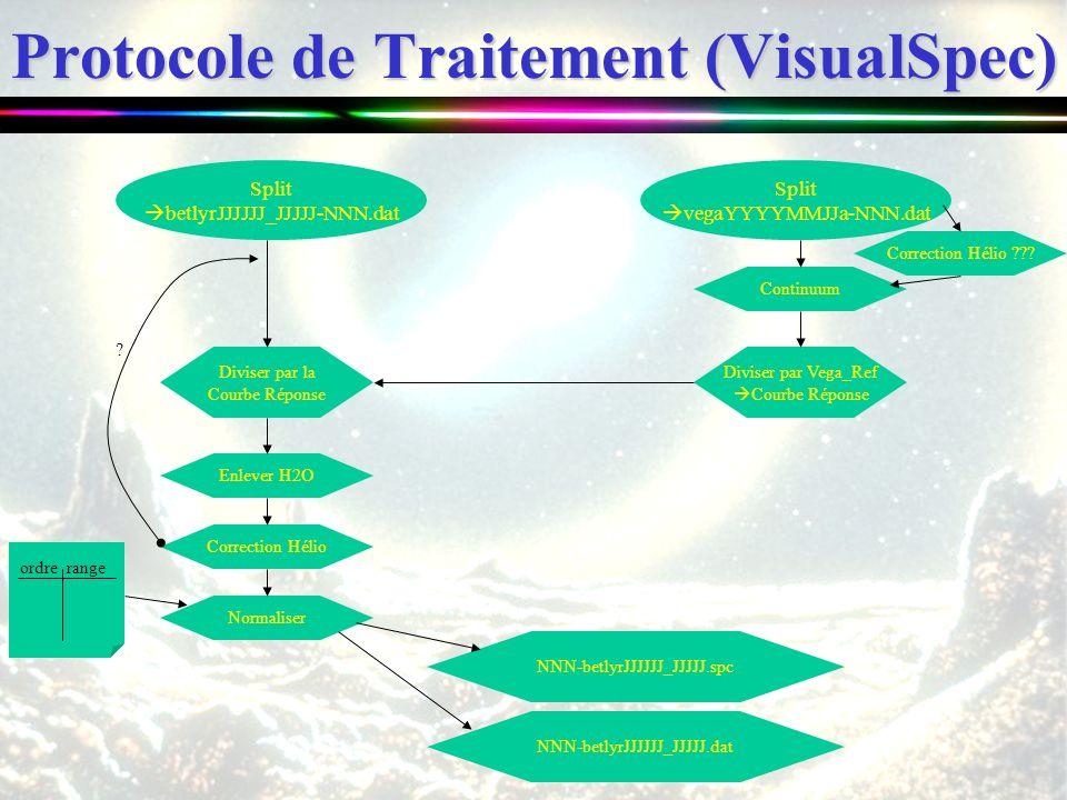 Protocole de Traitement (VisualSpec) Continuum Split betlyrJJJJJJ_JJJJJ-NNN.dat Split vegaYYYYMMJJa-NNN.dat Diviser par Vega_Ref Courbe Réponse Divise