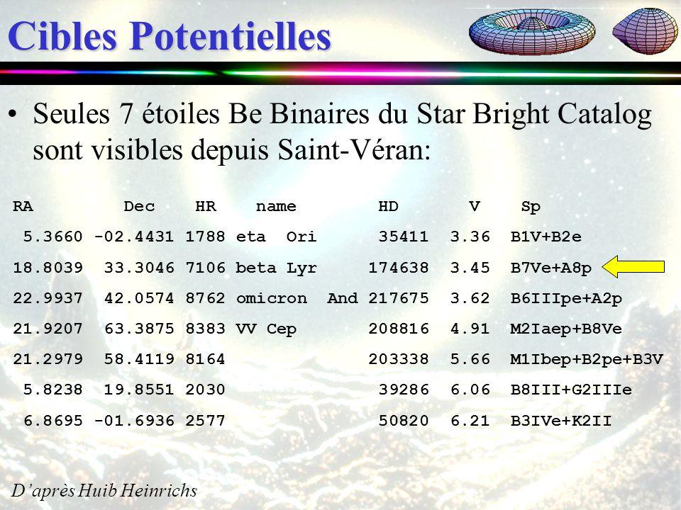 Cibles Potentielles Seules 7 étoiles Be Binaires du Star Bright Catalog sont visibles depuis Saint-Véran: RA Dec HR name HD V Sp 5.3660 -02.4431 1788