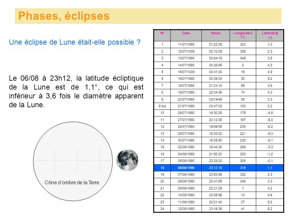 Phases, éclipses Une éclipse de Lune était-elle possible ? N°DateHeure Longitude (°) Latitude (°) 111/07/199001:22:053231,3 212/07/100900:10:253362,3