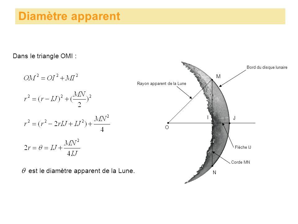 O Diamètre apparent Bord du disque lunaire M N I J Corde MN Flèche IJ Rayon apparent de la Lune Dans le triangle OMI : est le diamètre apparent de la Lune.