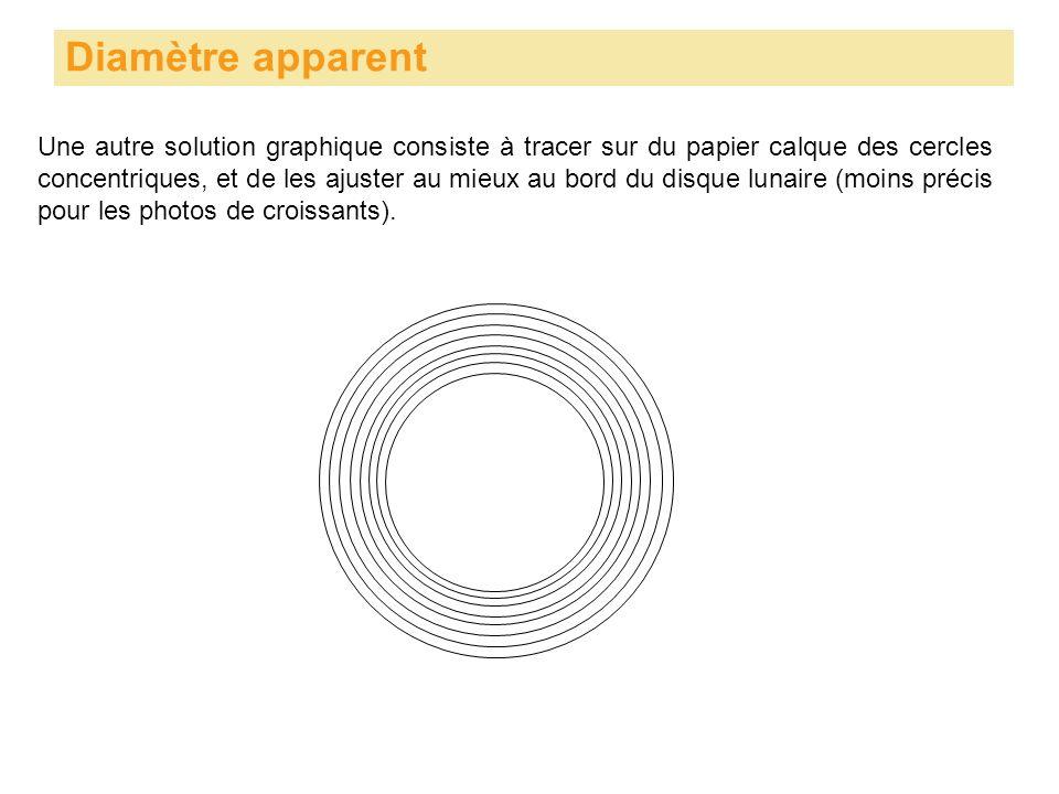 Une autre solution graphique consiste à tracer sur du papier calque des cercles concentriques, et de les ajuster au mieux au bord du disque lunaire (moins précis pour les photos de croissants).
